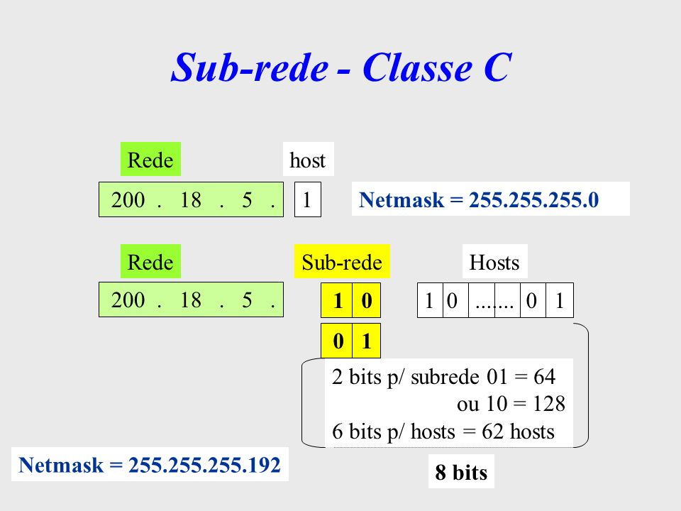 Sub-rede - Classe C Rede host 200 . 18 . 5 . 1 Netmask = 255.255.255.0