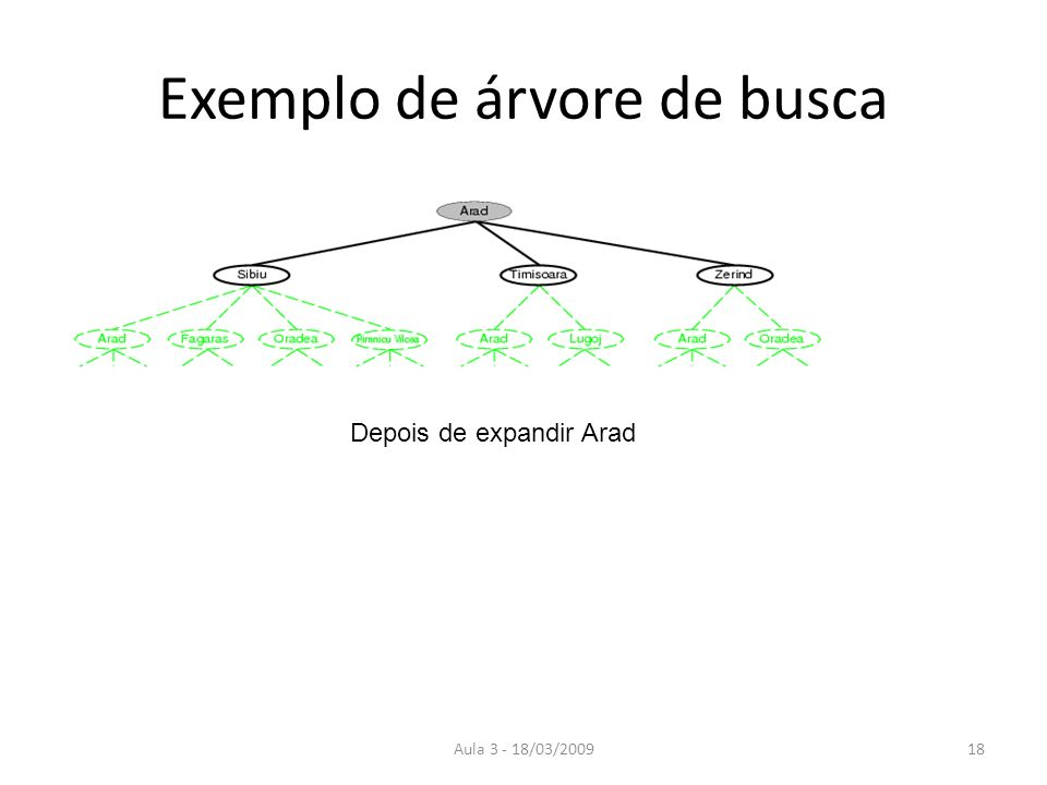 Exemplo de árvore de busca