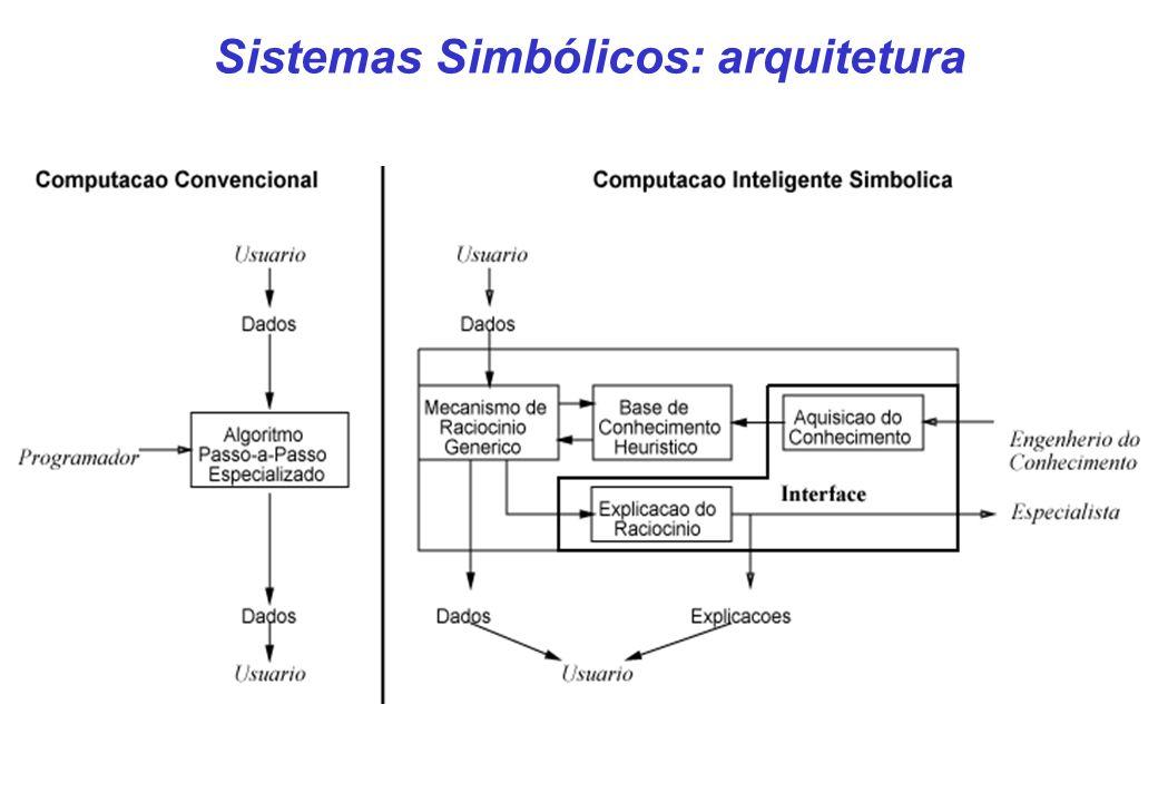 Sistemas Simbólicos: arquitetura