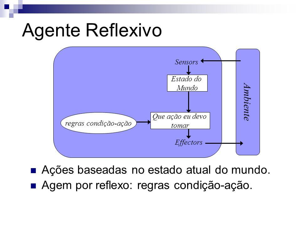 Agente Reflexivo Ações baseadas no estado atual do mundo.