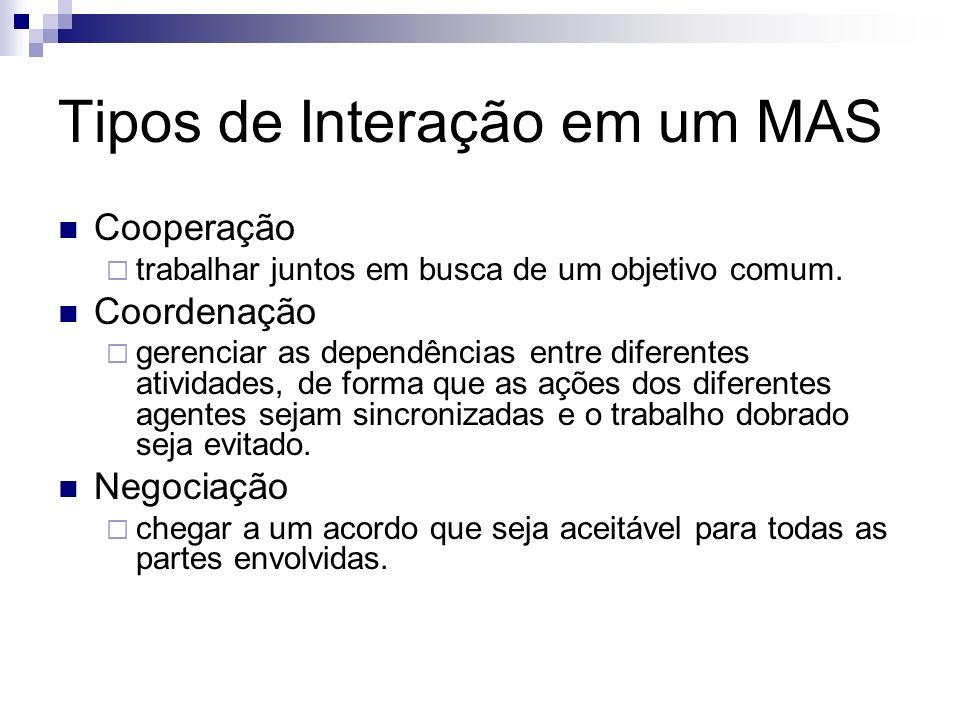 Tipos de Interação em um MAS