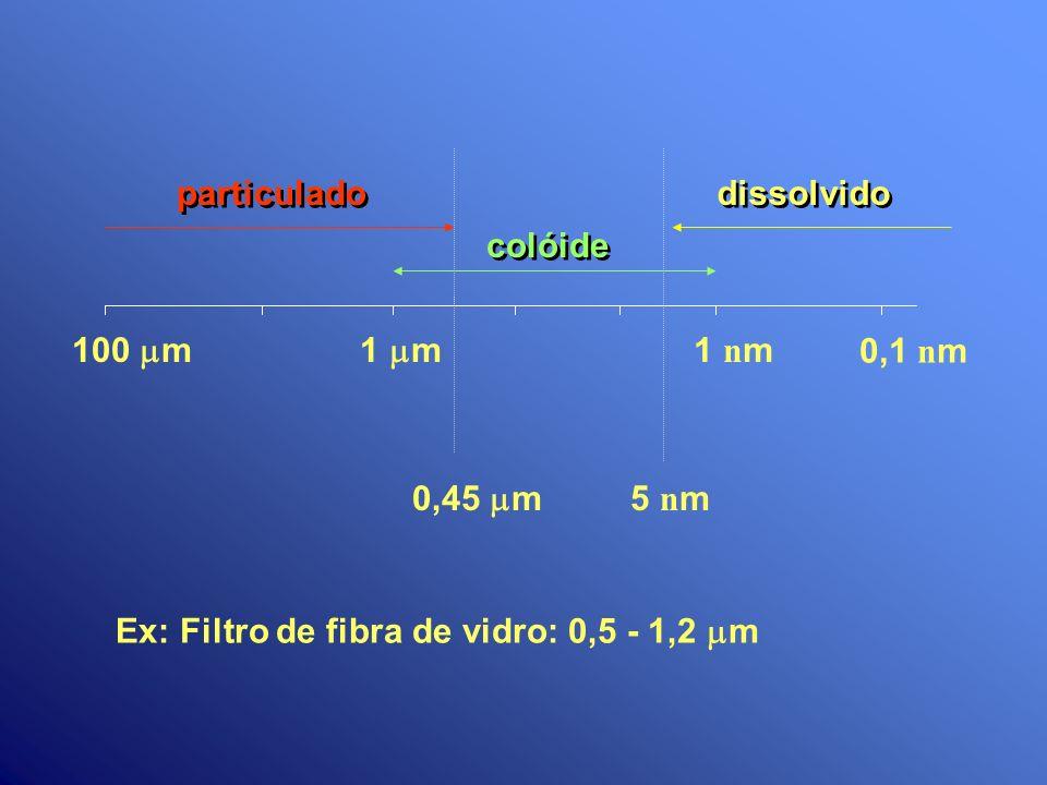 particulado dissolvido. colóide. 100 mm. 1 mm.