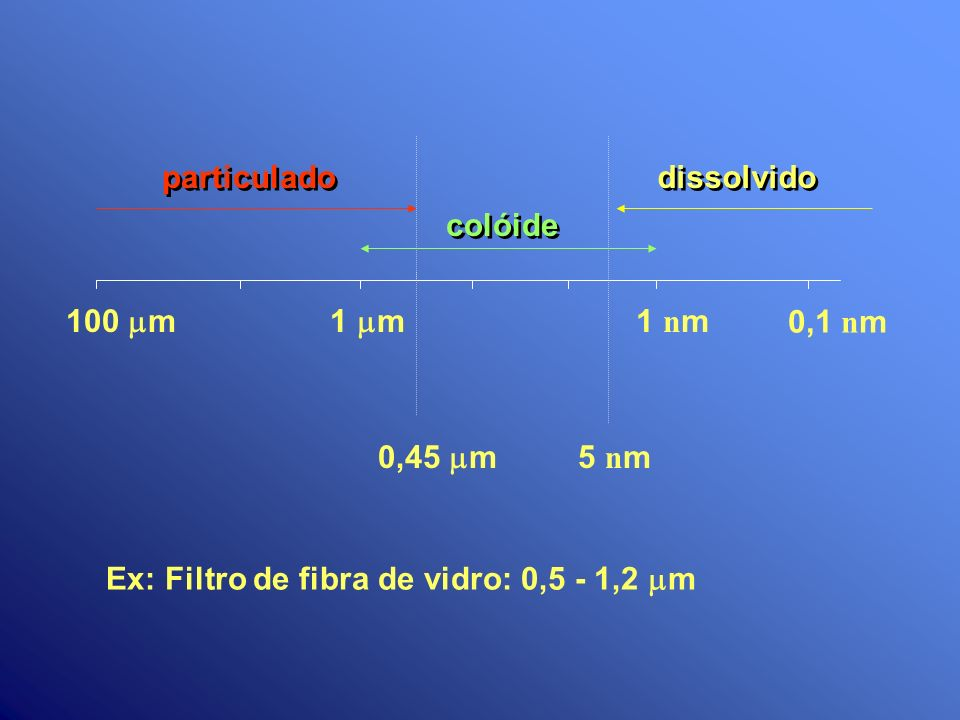 particuladodissolvido.colóide. 100 mm. 1 mm. 1 nm.