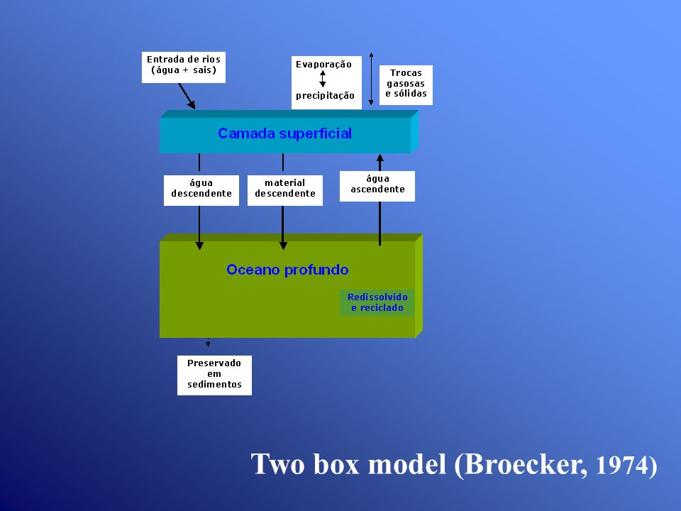 Two box model (Broecker, 1974)