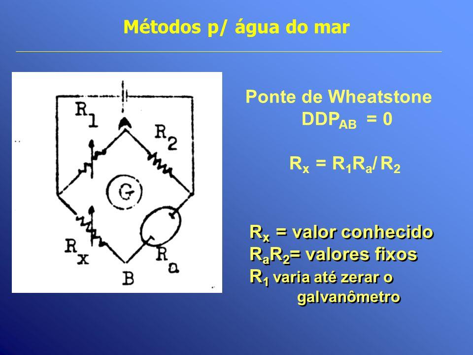 Métodos p/ água do mar Ponte de Wheatstone DDPAB = 0 Rx = R1Ra/ R2