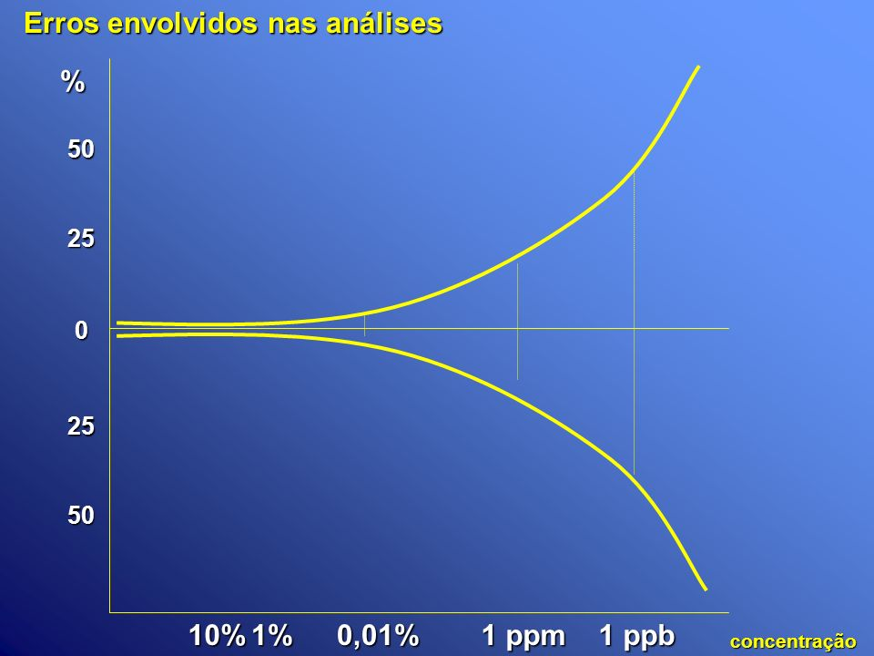 Erros envolvidos nas análises