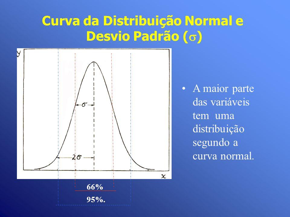 Curva da Distribuição Normal e Desvio Padrão ()