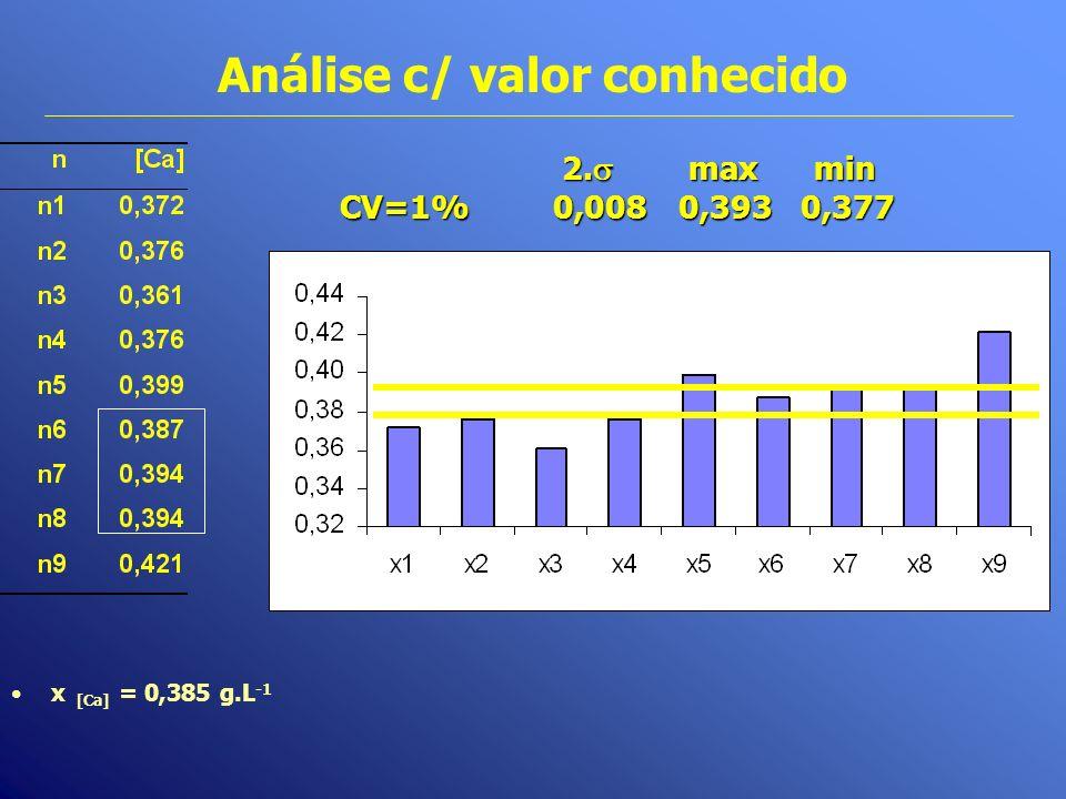 Análise c/ valor conhecido