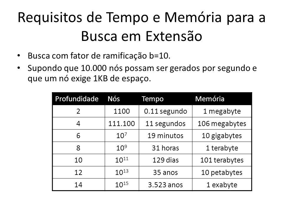 Requisitos de Tempo e Memória para a Busca em Extensão