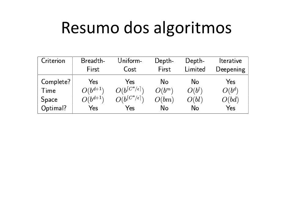 Resumo dos algoritmos