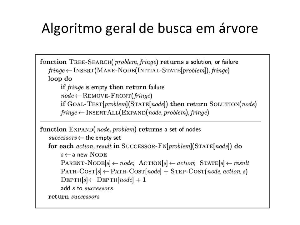 Algoritmo geral de busca em árvore