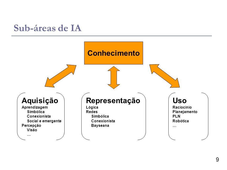 Sub-áreas de IA Conhecimento Aquisição Representação Uso Aprendizagem