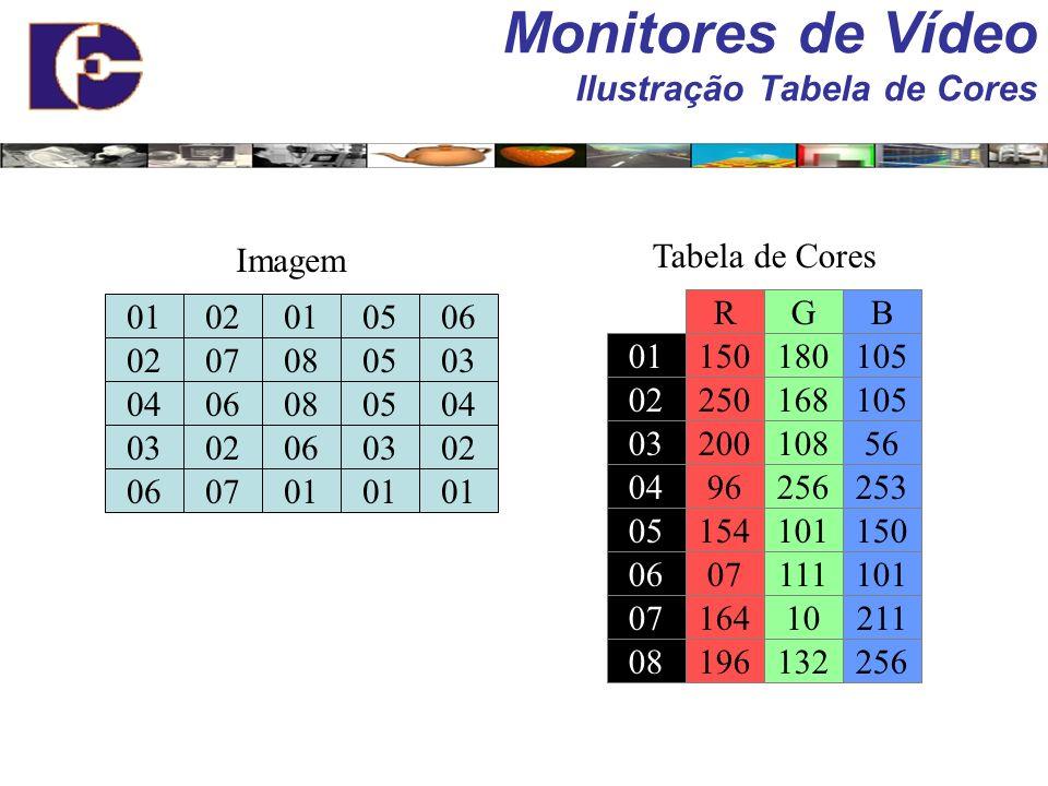 Monitores de Vídeo Ilustração Tabela de Cores