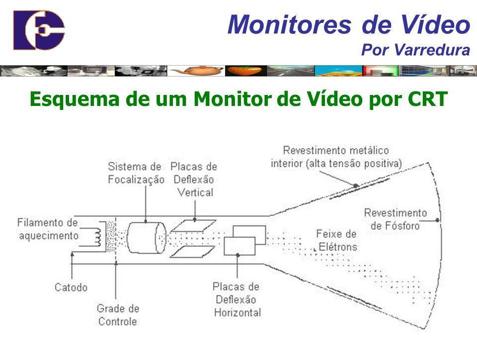 Monitores de Vídeo Por Varredura
