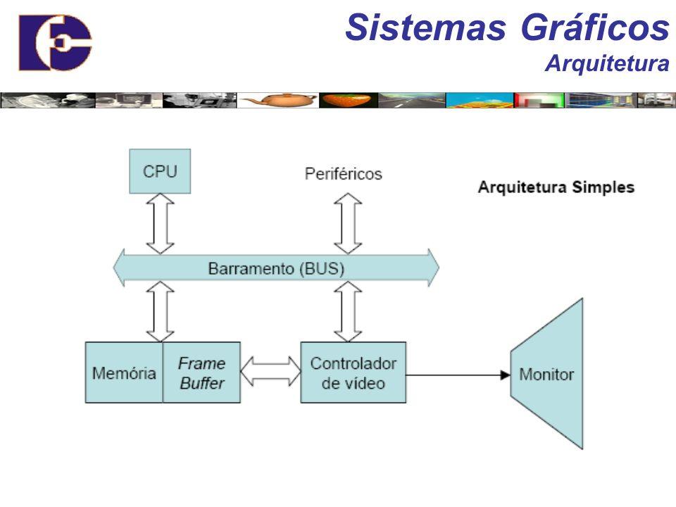 Sistemas Gráficos Arquitetura