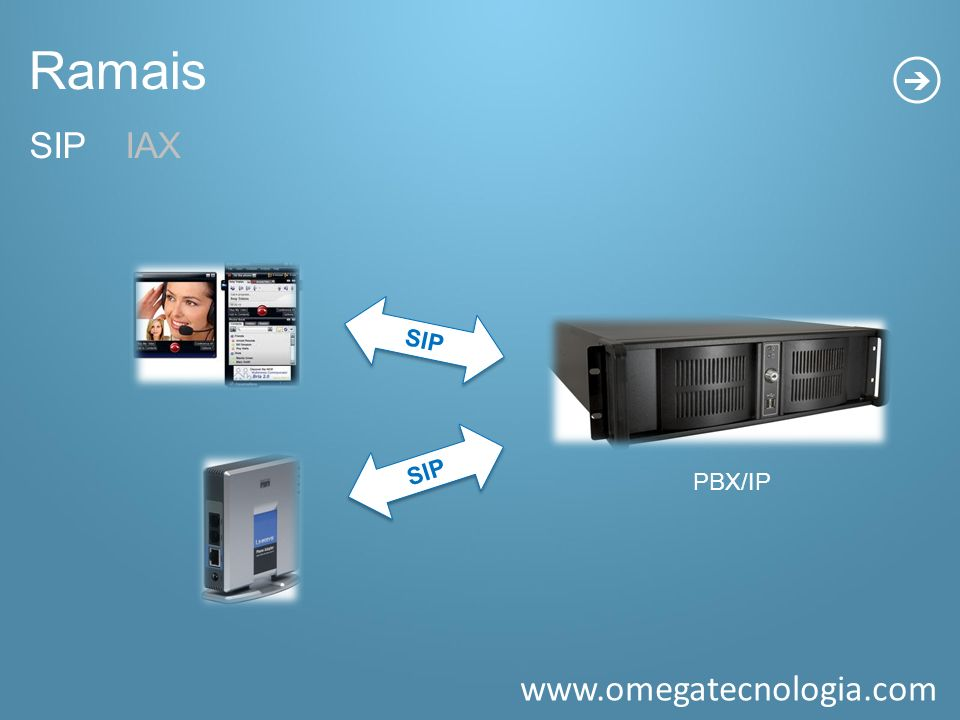 Ramais SIP IAX. SIP. PBX/IP. SIP. SIP - Ramais que são autenticados através de um ATA ou SOFTPHONE.