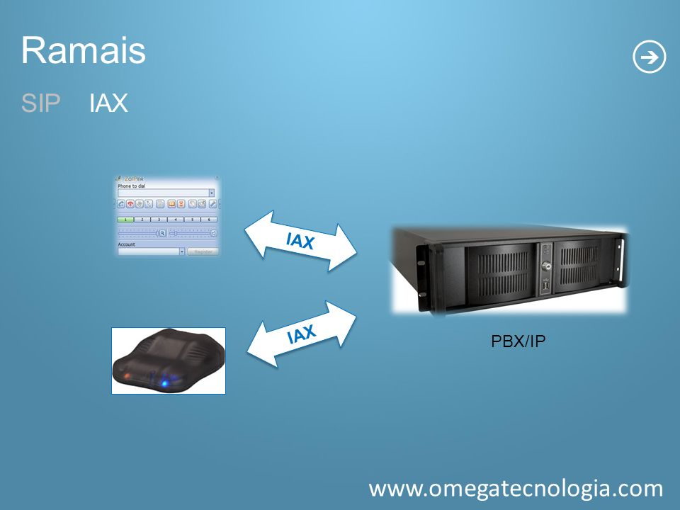 Ramais SIP IAX. IAX. PBX/IP. IAX. SIP - Ramais que são autenticados através de um ATA ou SOFTPHONE.