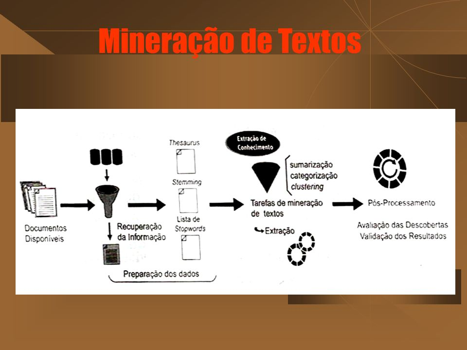 Mineração de Textos