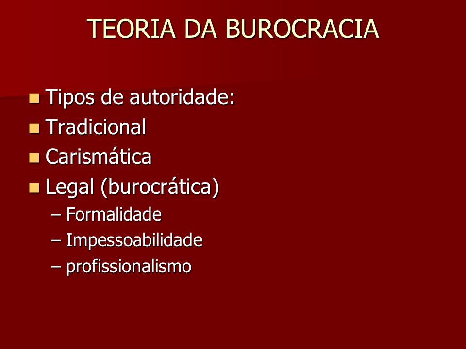 TEORIA DA BUROCRACIA Tipos de autoridade: Tradicional Carismática