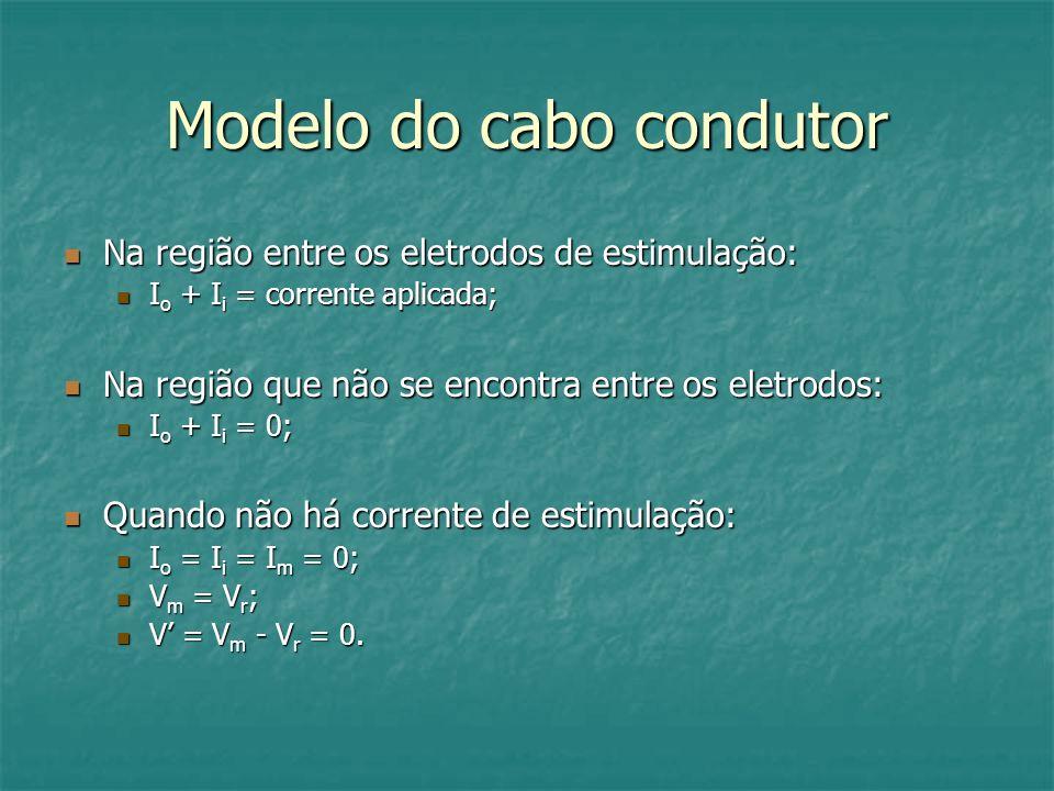 Modelo do cabo condutor