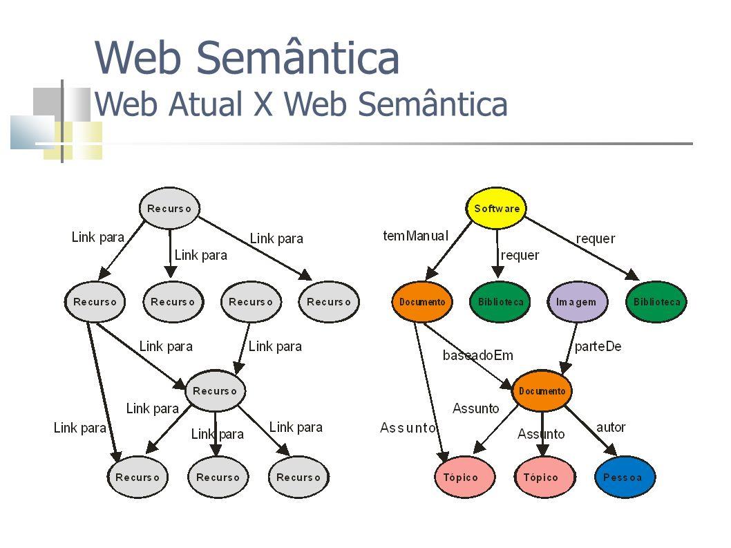 Web Semântica Web Atual X Web Semântica