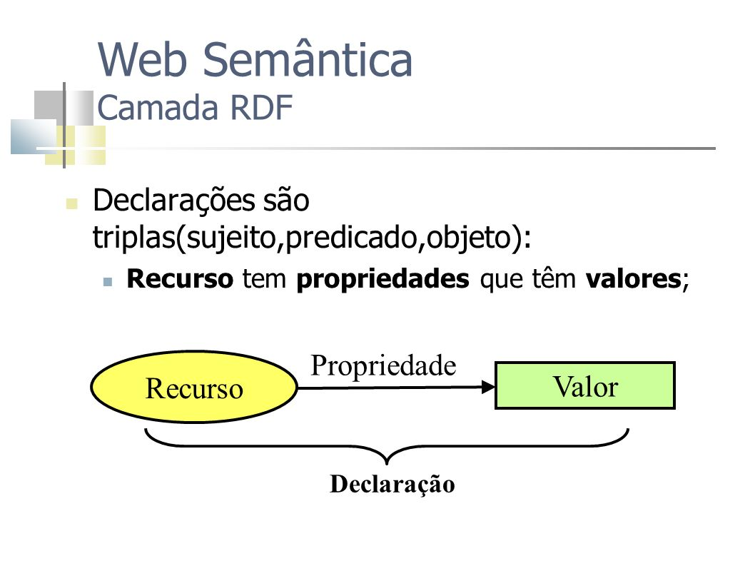 Web Semântica Camada RDF