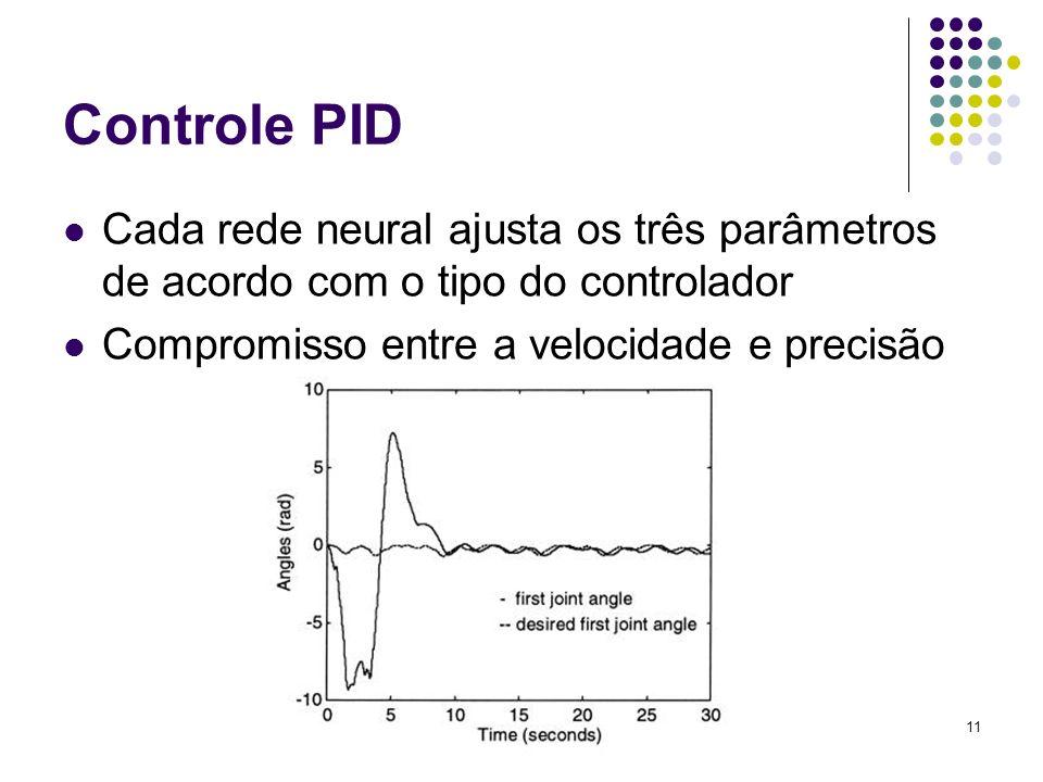 Controle PID Cada rede neural ajusta os três parâmetros de acordo com o tipo do controlador.