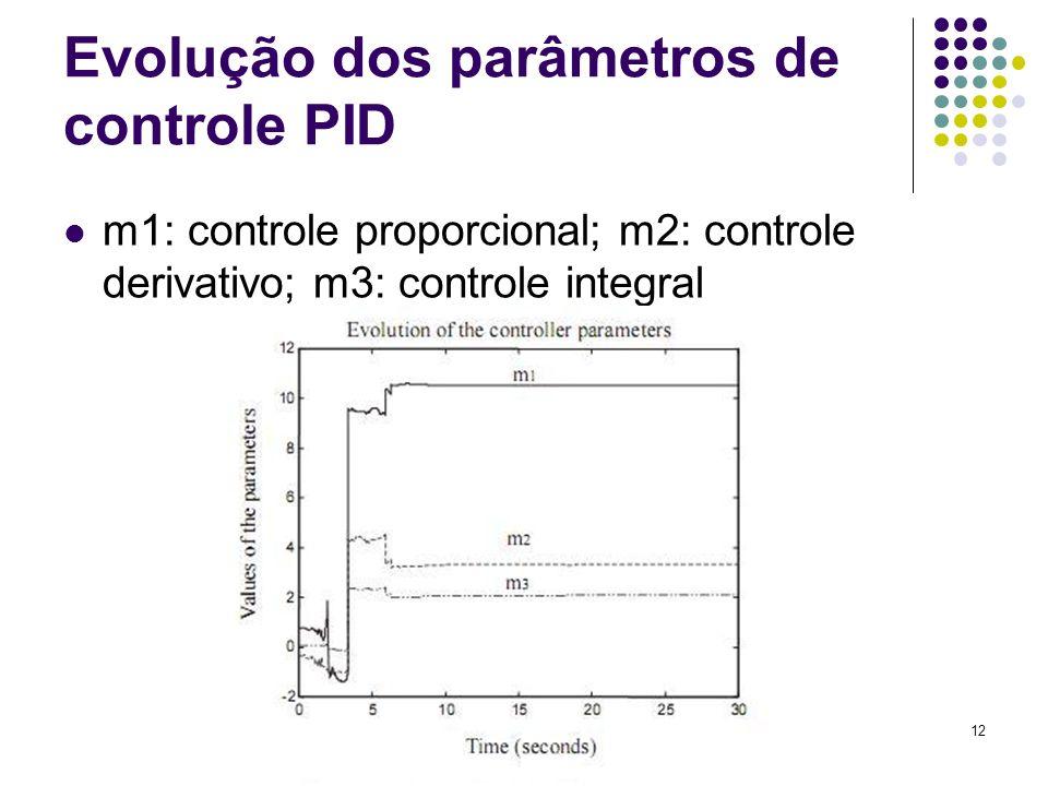 Evolução dos parâmetros de controle PID