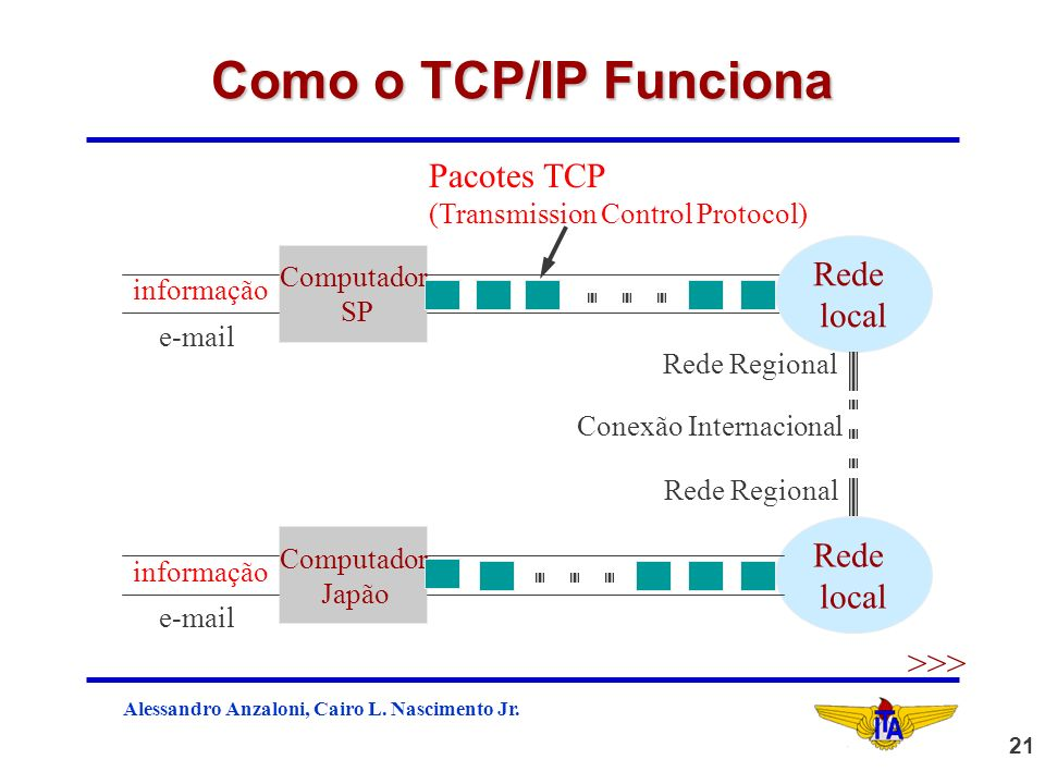 Como o TCP/IP Funciona Pacotes TCP Rede local >>>