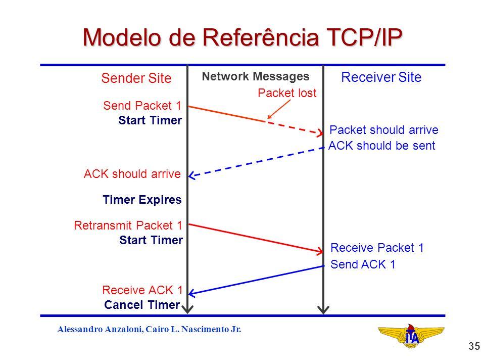 Modelo de Referência TCP/IP