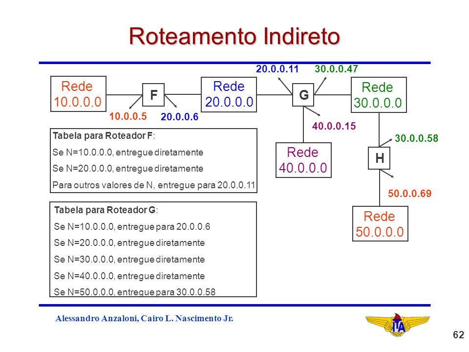 Roteamento Indireto Rede 10.0.0.0 20.0.0.0 F 30.0.0.0 G 40.0.0.0 H