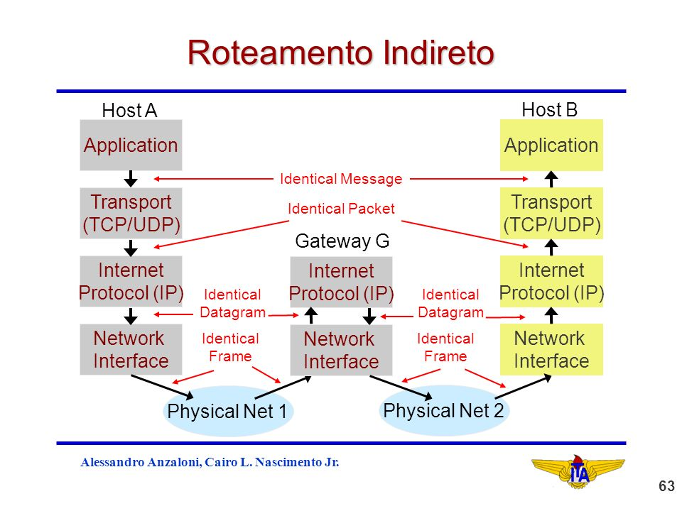 Roteamento Indireto Host A Host B Application Application Transport