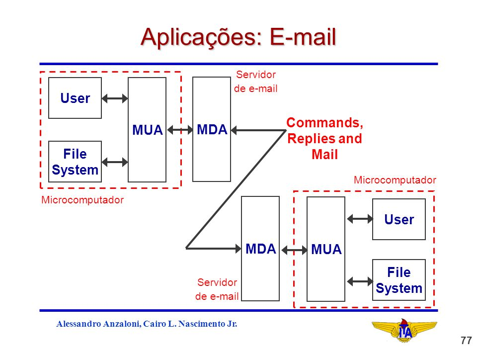 Aplicações: E-mail User MUA MDA Commands, Replies and Mail File System