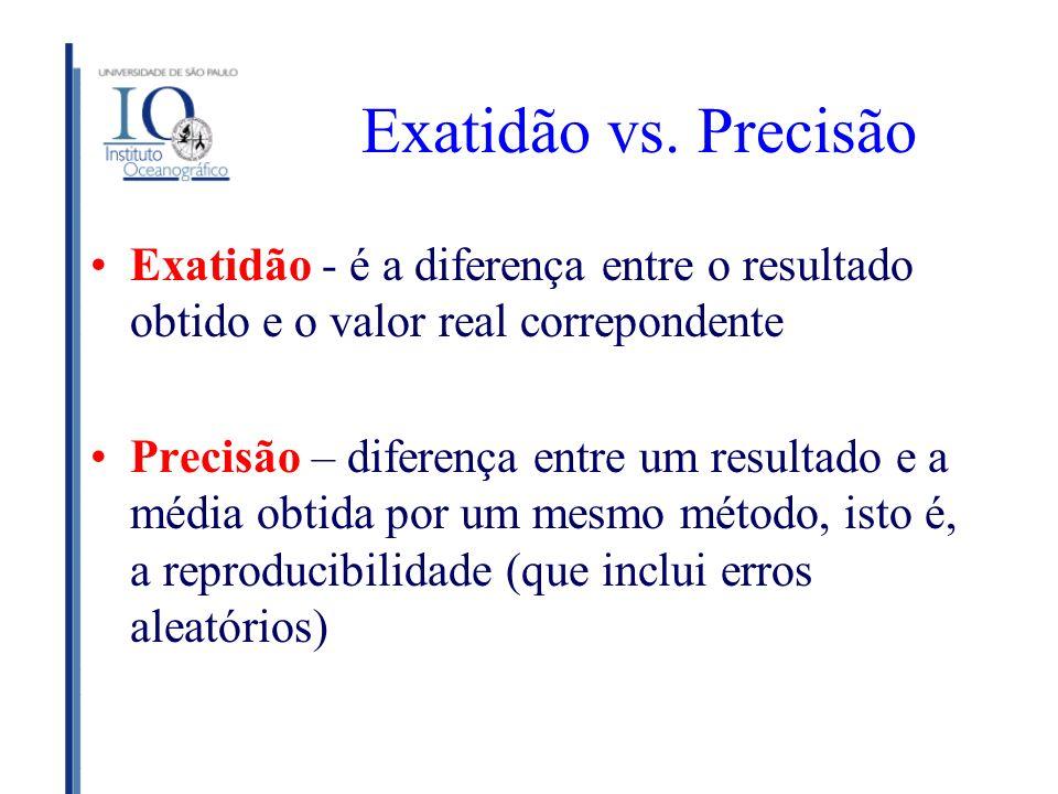 Exatidão vs. Precisão Exatidão - é a diferença entre o resultado obtido e o valor real correpondente.
