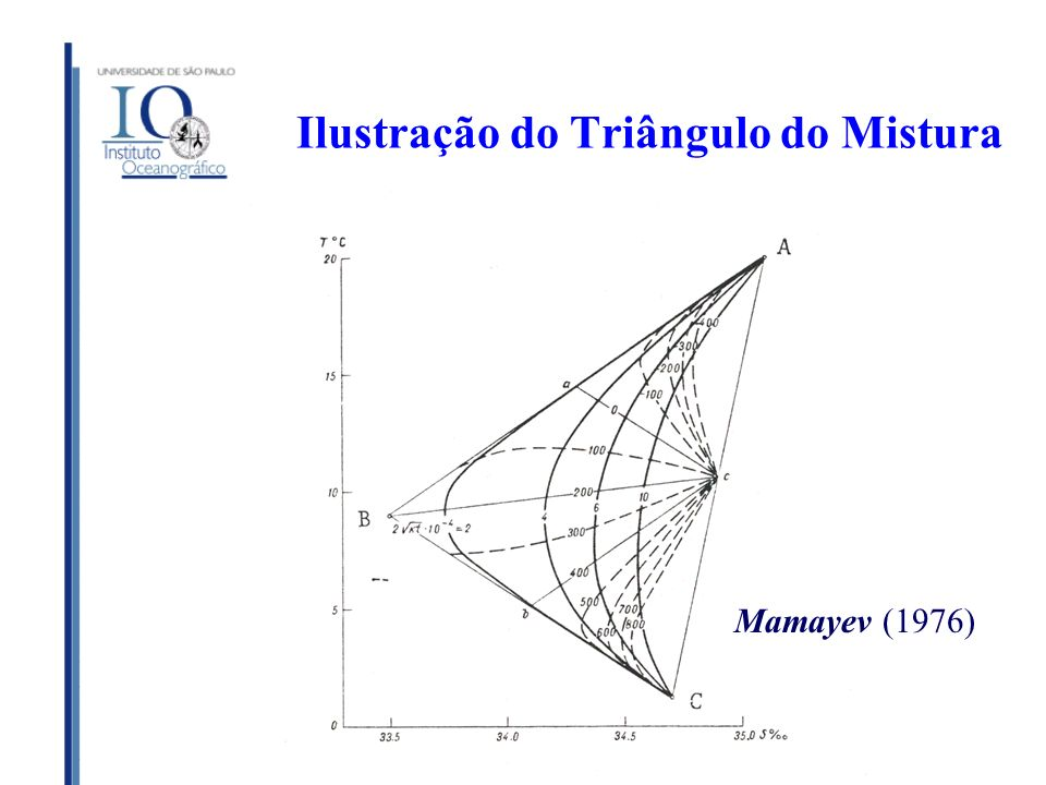Ilustração do Triângulo do Mistura