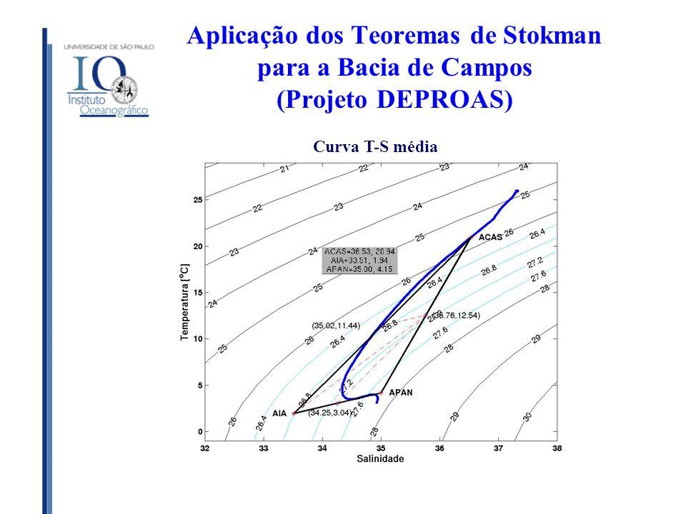 Aplicação dos Teoremas de Stokman para a Bacia de Campos (Projeto DEPROAS)