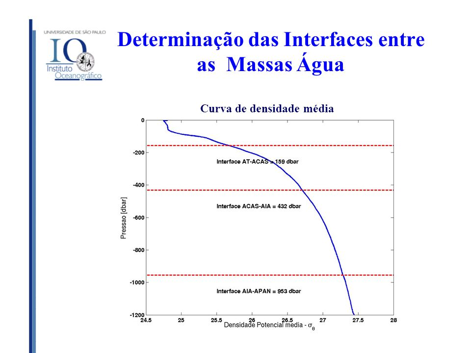 Determinação das Interfaces entre as Massas Água