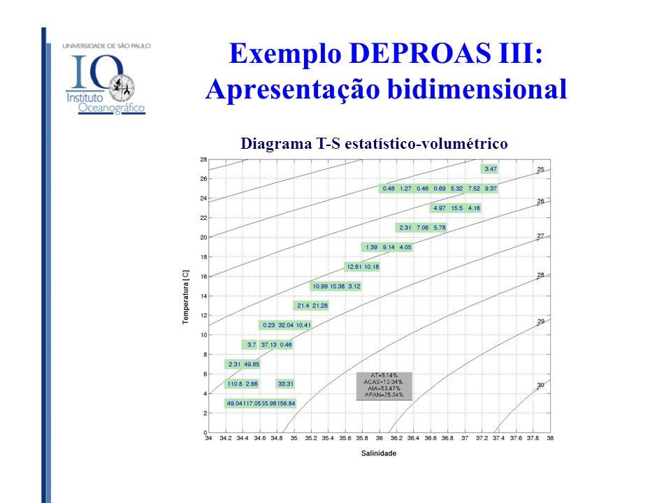 Exemplo DEPROAS III: Apresentação bidimensional