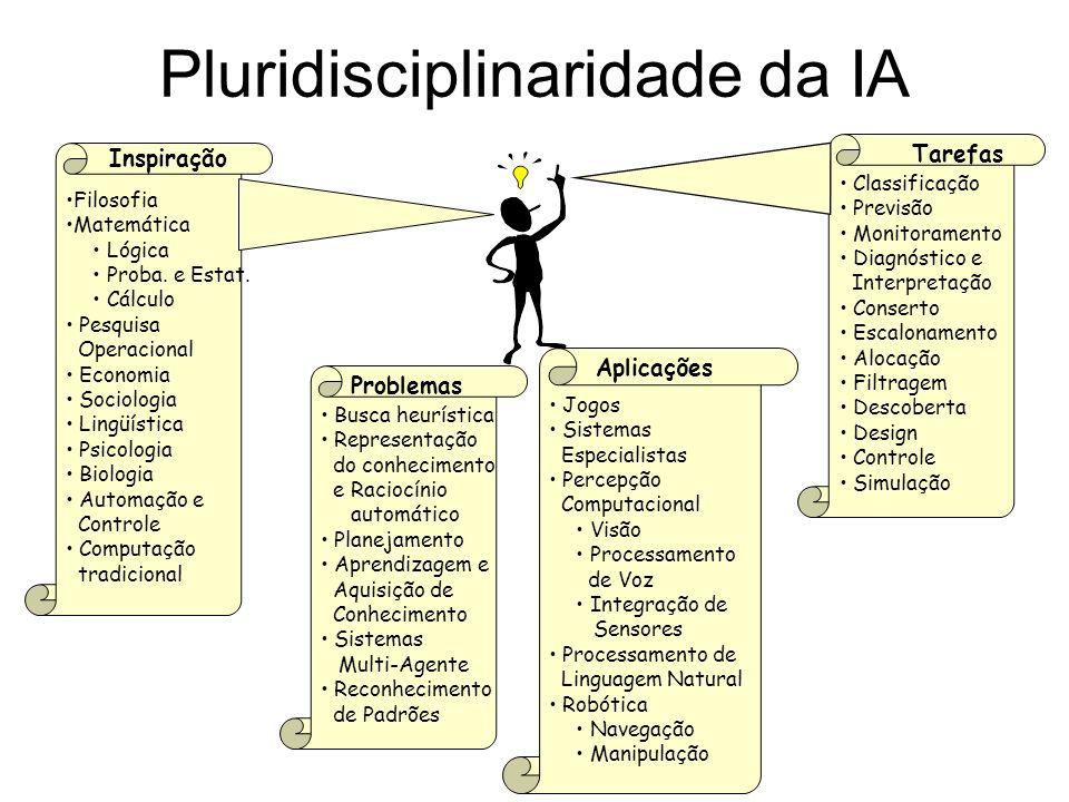 Pluridisciplinaridade da IA