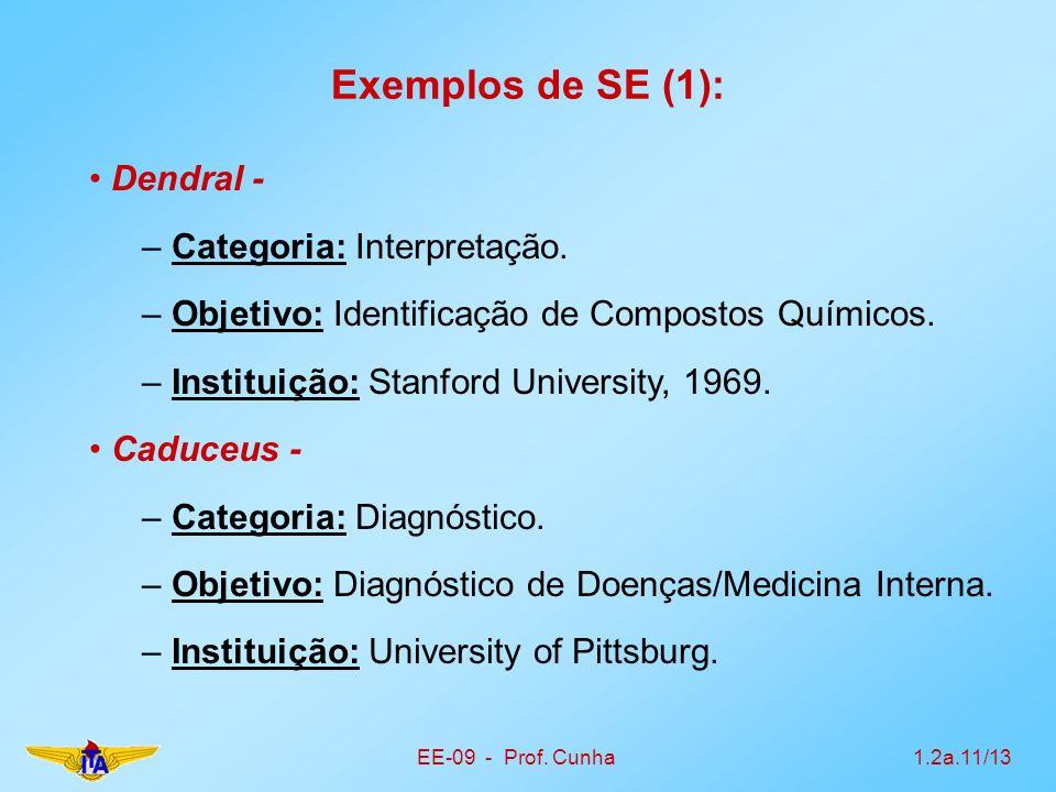 Exemplos de SE (1): Dendral - Categoria: Interpretação.