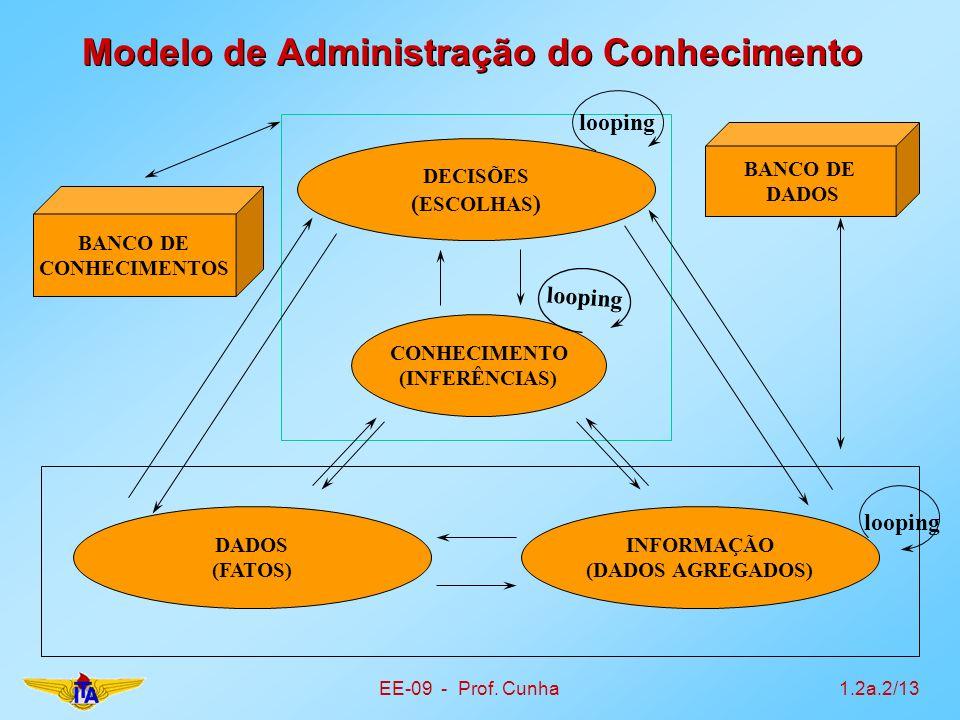 Modelo de Administração do Conhecimento