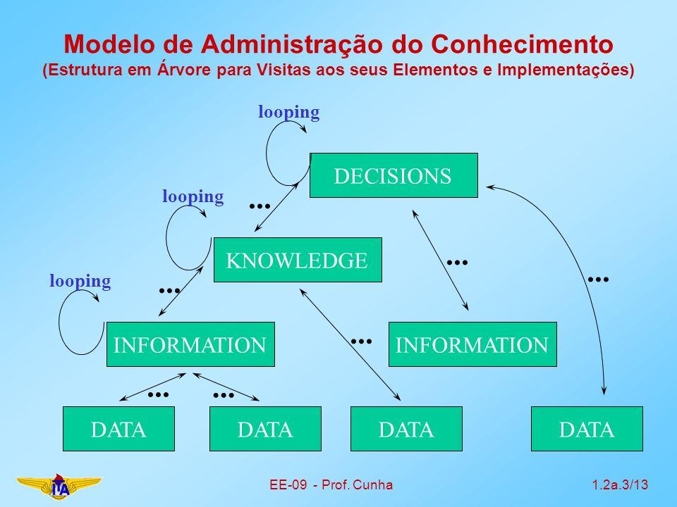 Modelo de Administração do Conhecimento (Estrutura em Árvore para Visitas aos seus Elementos e Implementações)