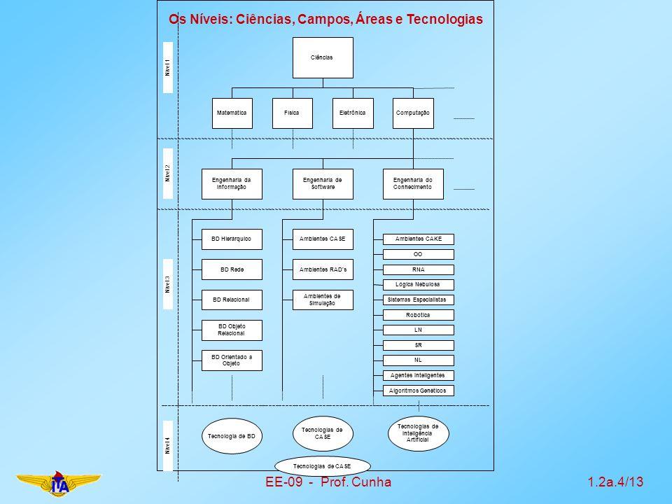 Os Níveis: Ciências, Campos, Áreas e Tecnologias