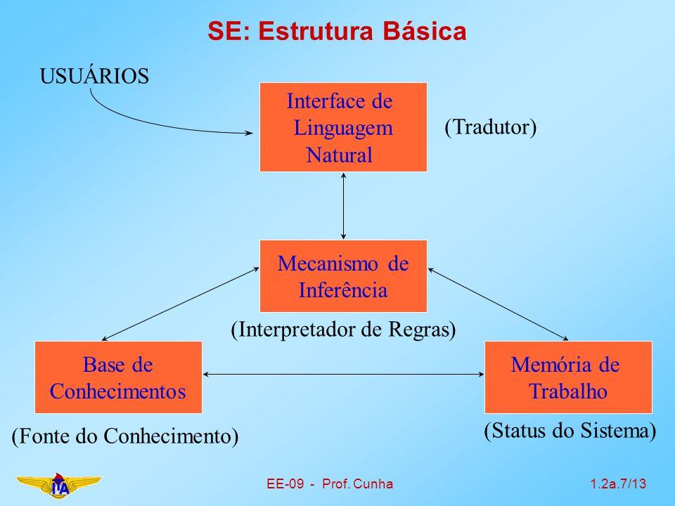 SE: Estrutura Básica USUÁRIOS Interface de Linguagem Natural