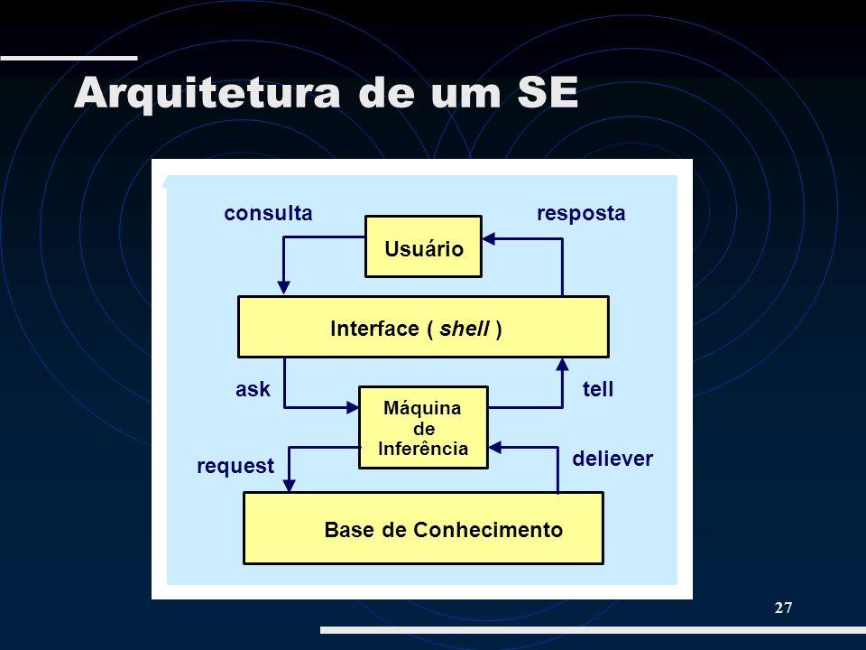 Arquitetura de um SE consulta resposta Usuário Interface ( shell ) ask