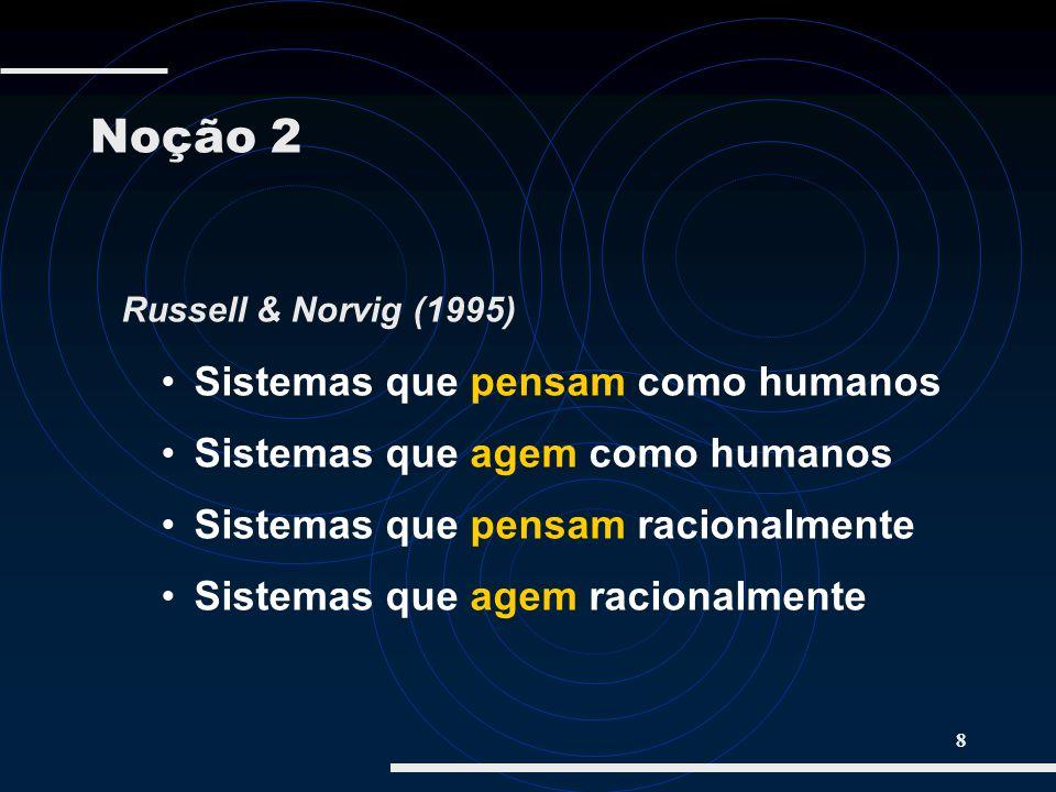 Noção 2 Russell & Norvig (1995) Sistemas que pensam como humanos