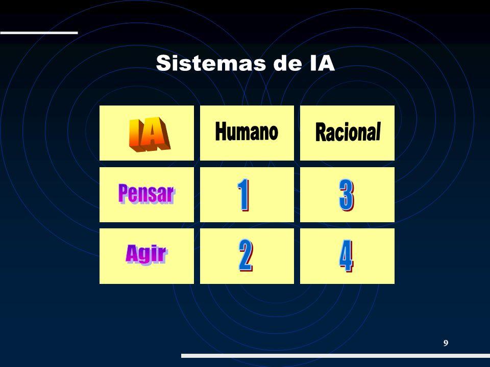 Sistemas de IA IA Humano Racional 1 3 Pensar 2 4 Agir