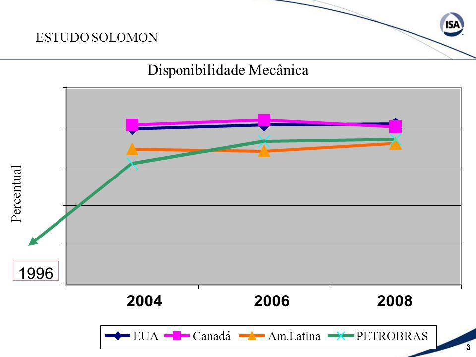 1996 2004 2006 2008 Disponibilidade Mecânica Percentual ESTUDO SOLOMON