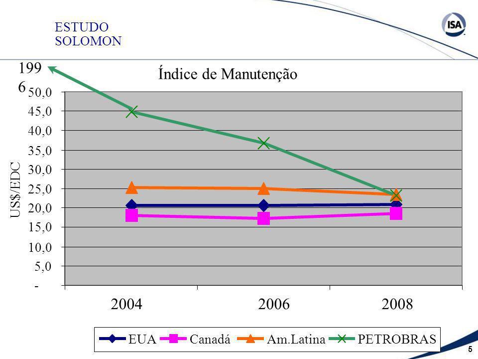1996 Índice de Manutenção 2004 2006 2008 US$/EDC ESTUDO SOLOMON - 5,0