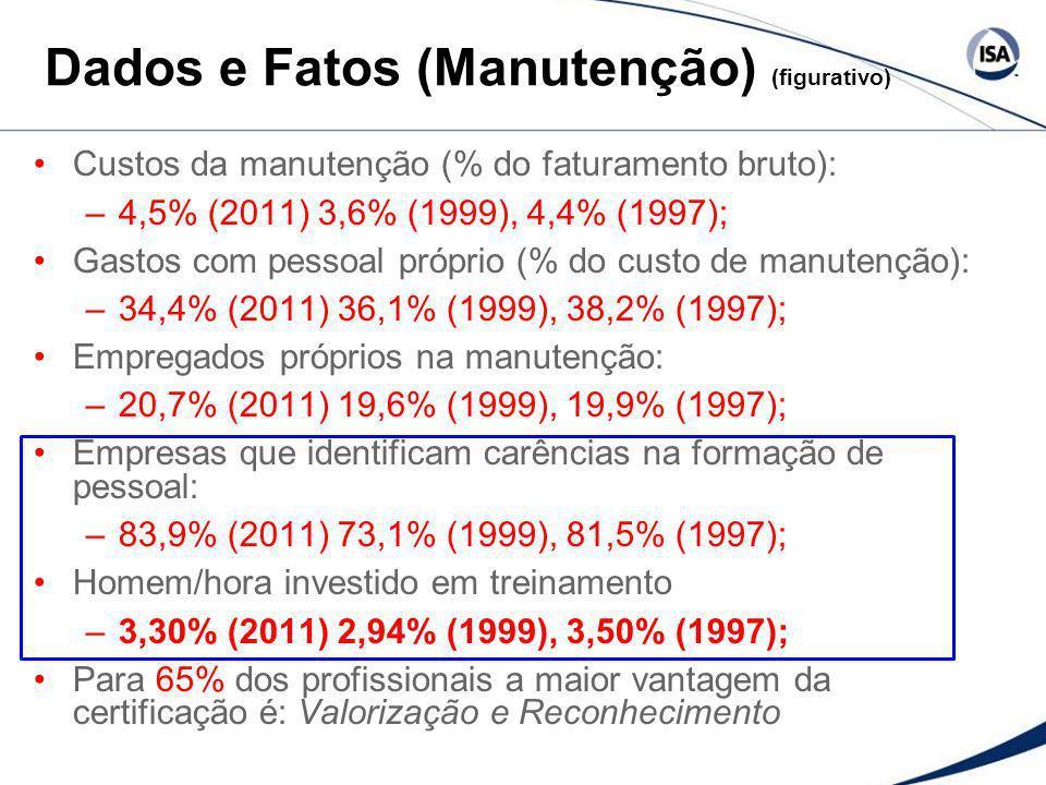 Dados e Fatos (Manutenção) (figurativo)